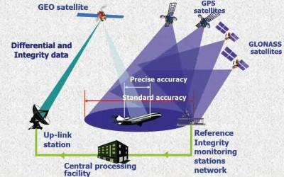 Khái quát các hệ thống vệ tinh dẫn đường toàn cầu (GNSS)