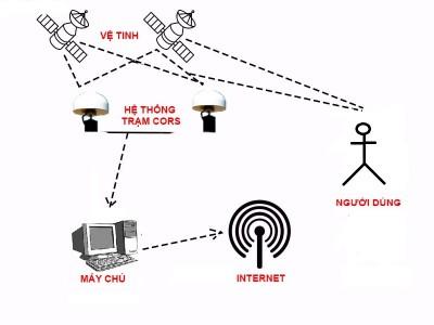RTK và một số lưu ý trong việc đo RTK trong thực tế
