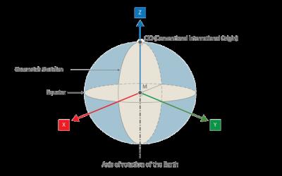 Các hệ tọa độ thường dùng trong trắc địa bản đồ và cách chuyển đổi