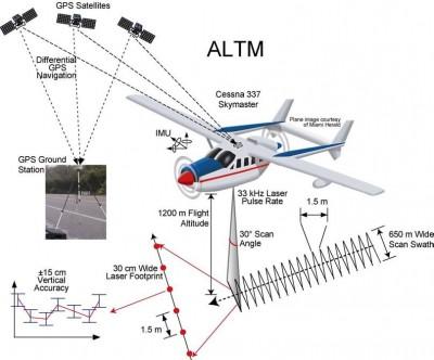 Ưu điểm của công nghệ LIDAR!